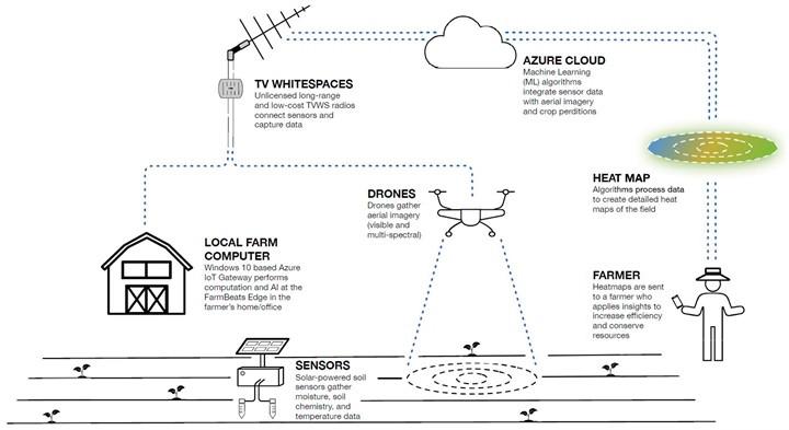 Microsoft FarmBeats