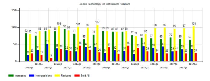 Aspen Technology, Inc. (NASDAQ:AZPN) Institutional Positions Chart
