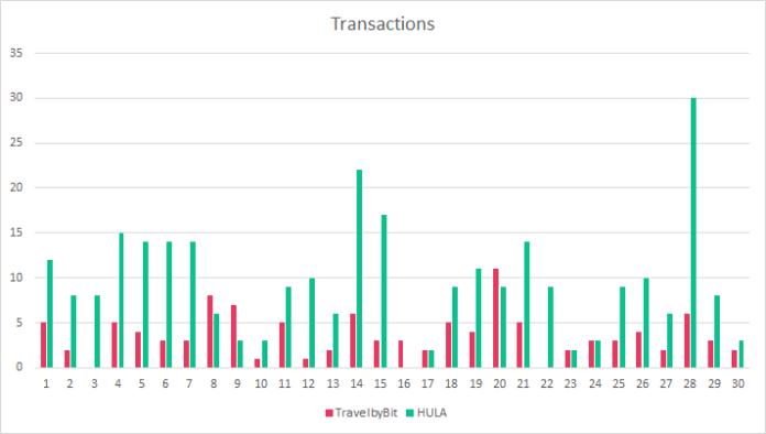 Bitcoin Cash Represents 93% of November's Crypto Spending in Australia