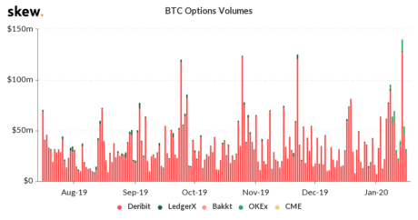 Deribit, CME, Bakkt, Bitcoin