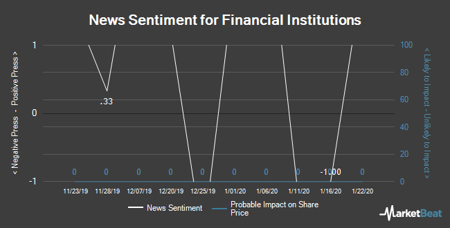 Insider Buying and Selling by Quarter for Financial Institutions (NASDAQ:FISI)