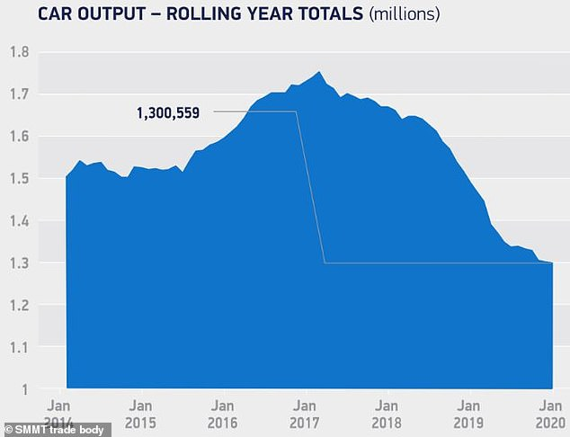 Output: The number of cars being manufactured in Britain over the last few years