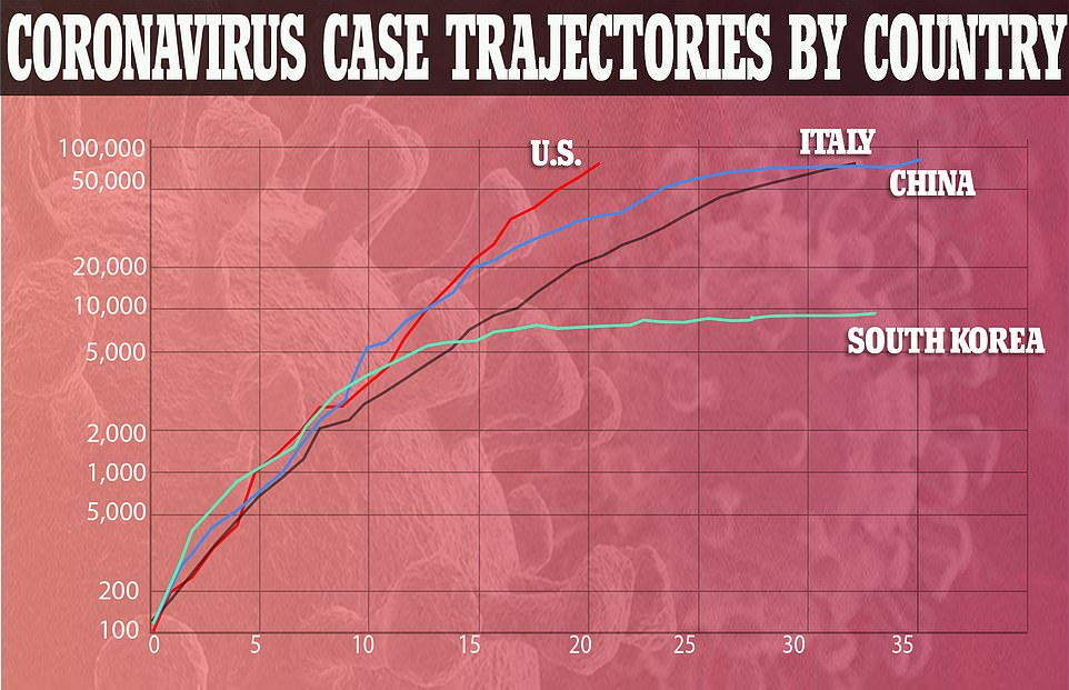 The US is now on a worse trajectory than China and Italy, which have both put draconian lockdowns into place, and South Korea which was initially one of the virus hotspots but used aggressive testing and contact tracing measures to bring the infection rate under control