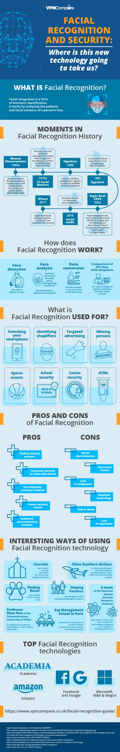 Is Your Data Protected While Using Face ID Recognition?