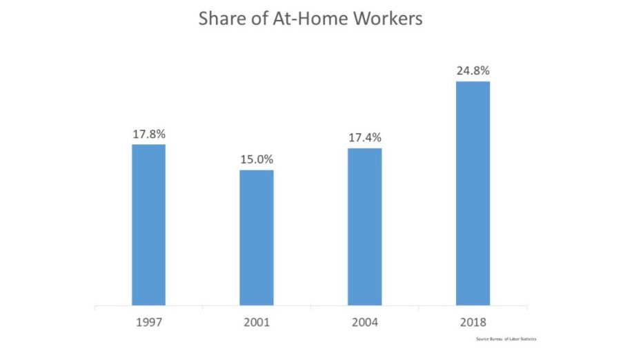 share of at home workers
