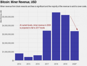 Miners Pressing Bitcoin Price, but Analyst See a Bright Future 102