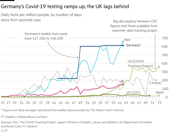 Chart showing that Germany's Covid-19 testing has ramped up, while the UK lags behind. Daily tests per million people, by number of days since first reported case