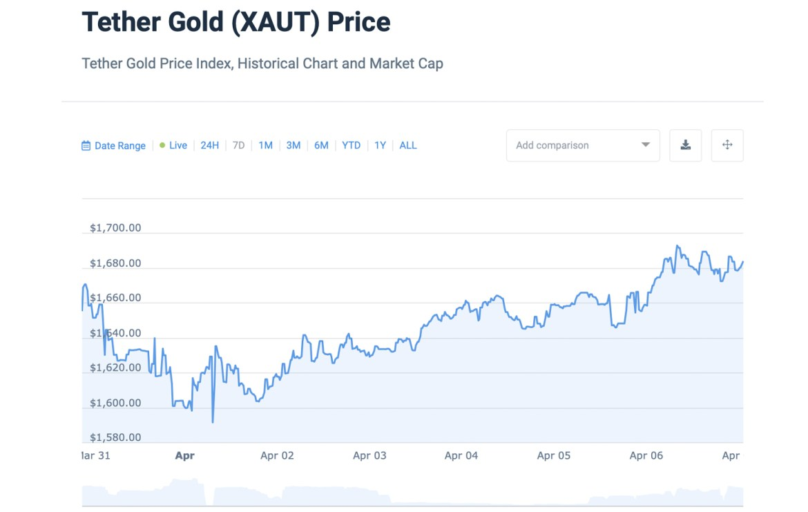5% Over Spot: Gold-Backed Tokens Tether Gold and Digix Sell for Higher Premiums