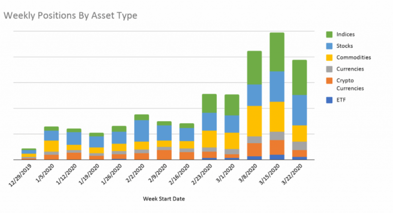 Weekly positions by asset type