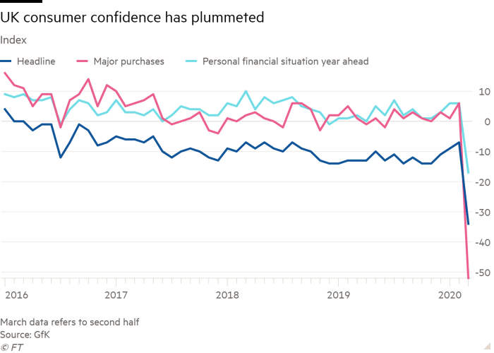 Line chart of Index showing UK consumer confidence has plummeted