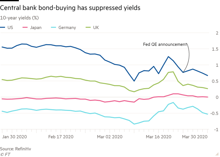 Line chart of 10-year yields (%) showing Central bank bond-buying has suppressed yields