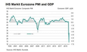Eurozone PMI to May 2020