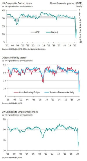 UK flash PMI for May 2020