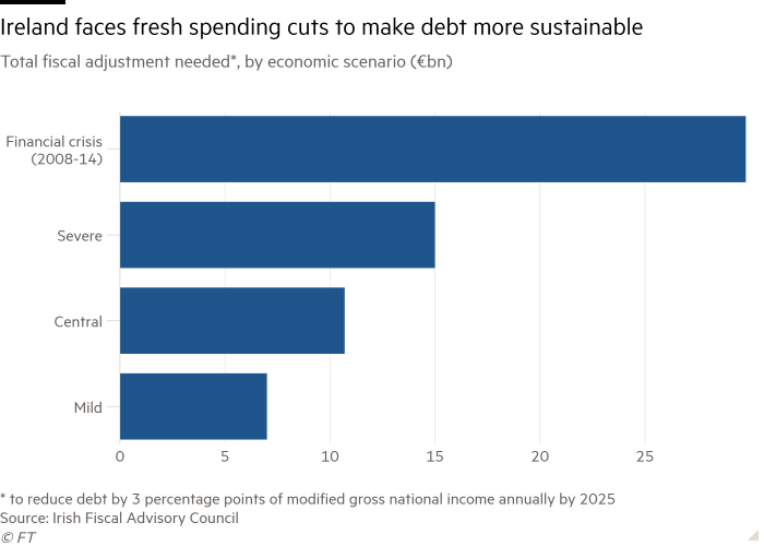 Bar chart of Fiscal adjustment needed*, by economic scenario (€bn) showing Ireland faces fresh spending cuts to make debt more sustainable
