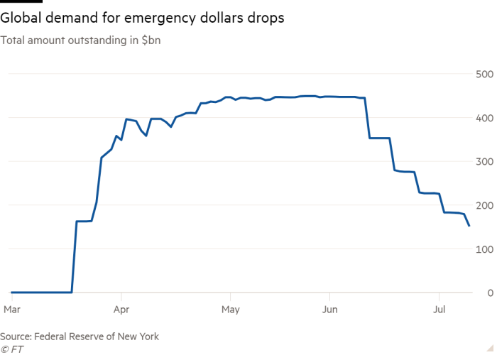 Line chart of Total amount outstanding in $bn showing Global demand for emergency dollars drops