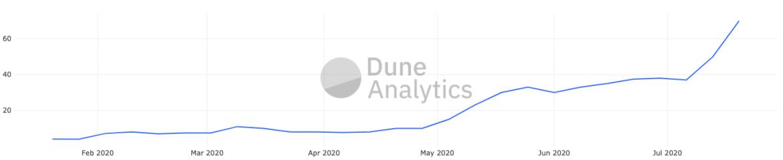 Median Gas Fee in gwei by Dune Analytics