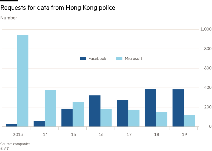 Requests for data from Hong Kong police