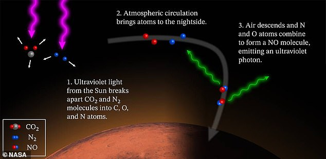 Nitrogen and oxygen atoms combine to form molecules of nitric oxide, giving off small bursts of ultraviolet light in the process