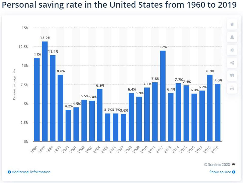 Chart Personal saving rate in the United States from 1960 to 2019