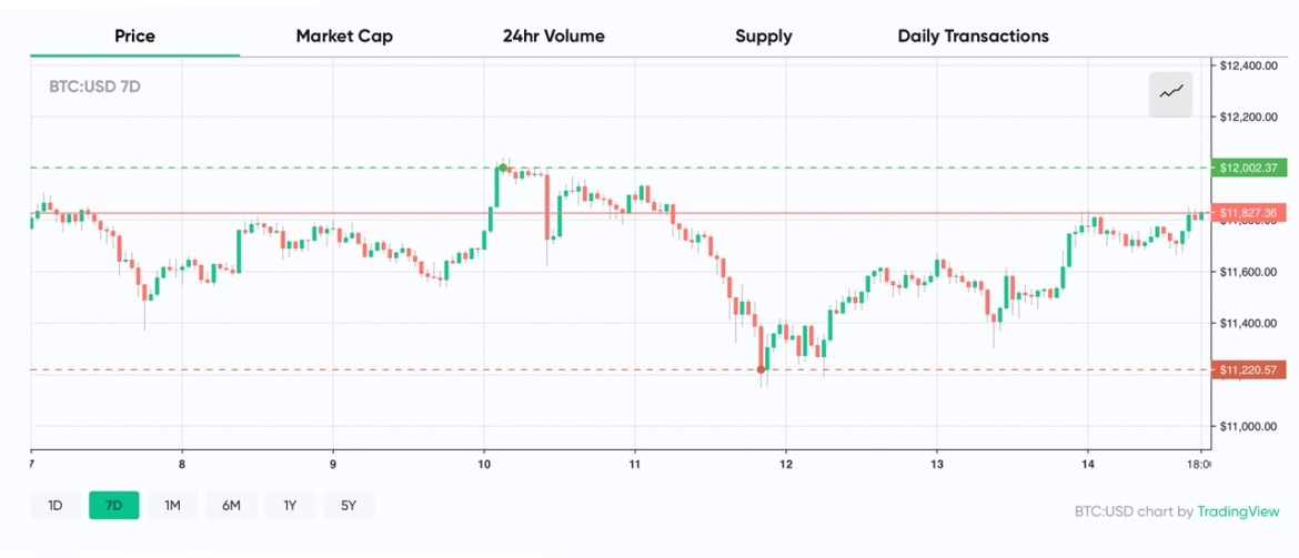 Market Update: BTC Inches Toward $12K, ETH Jumps 12%, Report Says LINK May See 'Rough Waters'