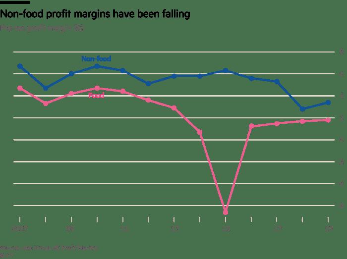 Chart showing retail profit margins