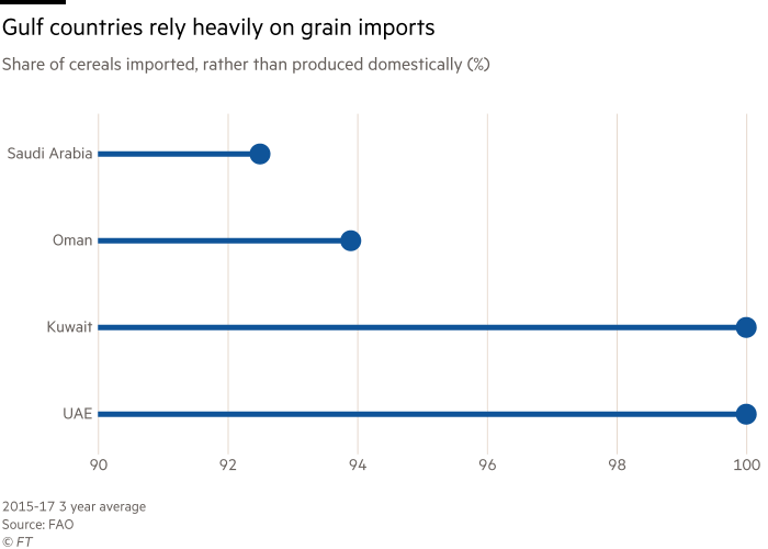 Chart showing share of cereals imported, rather than produced domestically (%) in Gulf countries