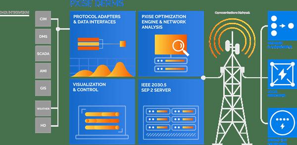 DERMS Solution_200804_PNG_PXiSE_Diagram_DERMSolution_GraphicOnly (1)