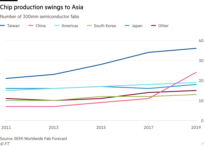 Line chart of Number of 300mm semiconductor fabs showing Chip production swings to Asia