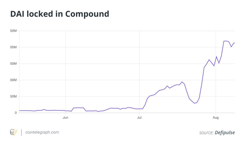 DAI locked in Compound