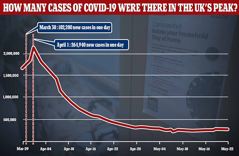 Data from the Covid Symptom Tracker app, run by King's College London, shows there were days in March and April when more than 100,000 cases of coronavirus were estimated to have been caught in the UK. But testing figures were showing fewer than 6,500, meaning that the numbers of cases now cannot be compared like for like, because the currently estimated number of new cases is around 3,200 and many of them are now being picked up by tests, whereas only a vanishingly small number were at the start