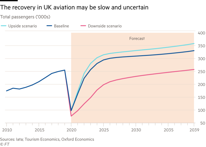 Chart showing the recovery in UK aviation may be slow and uncertain