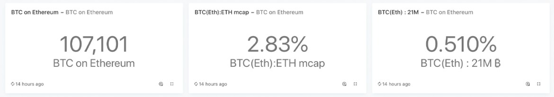 Tokenized BTC Crosses $1B Notional: Ethereum Cements Role as Bitcoin's Main Sidechain