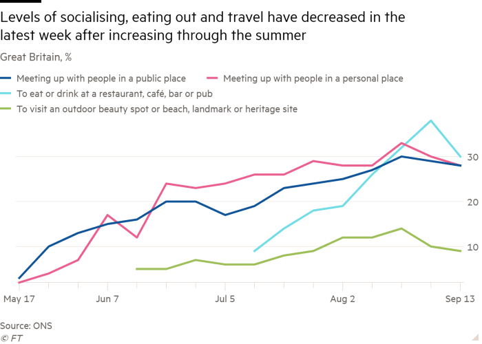 Line chart of Great Britain, % showing Levels of socialising, eating out and travel have decreased in the latest week after increasing through the summer