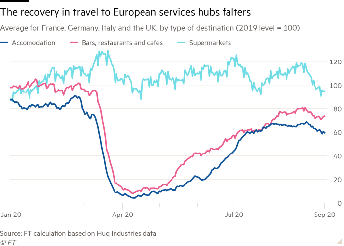 Line chart of Average for France, Germany, Italy and the UK, by type of destination (2019 level = 100) showing The recovery in travel to European services hubs falters