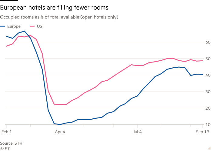 Line chart of Occupied rooms as % of total available (open hotels only) showing European hotels are filling fewer rooms