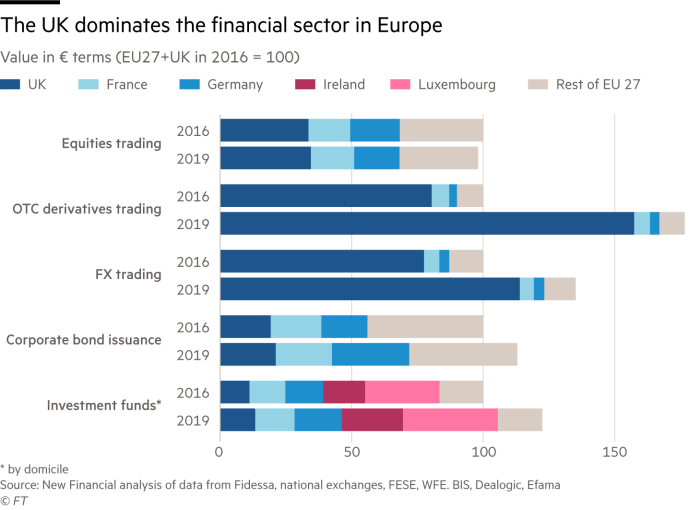 Chart showing that the UK dominates the financial sector in Europe