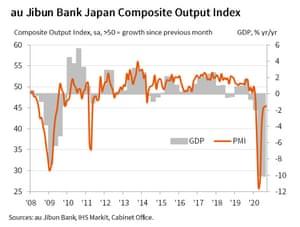 Japan's flash PMI for September