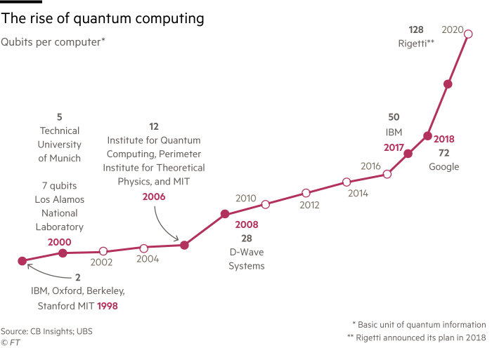 Chart showing the rise of quantum computing. Qubits (basic unit of quantum information) per computer from 1998 to 2020.