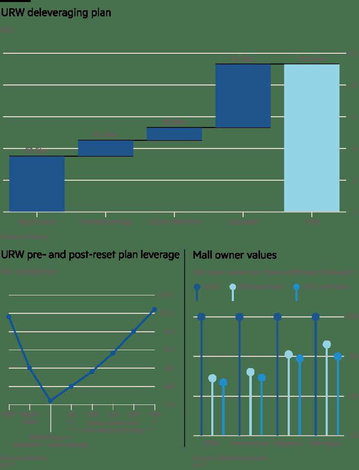 Chart show URW deleveraging plan