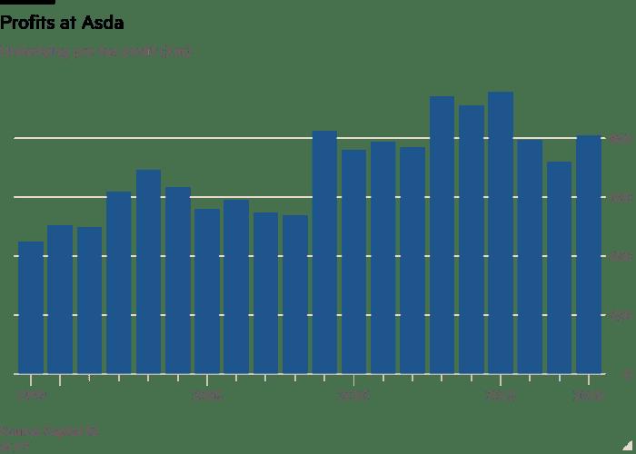 Column chart of Underlying pre-tax profit (£m) showing Profits at Asda
