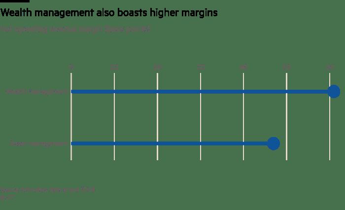 Wealth management also boasts higher margins