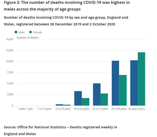 The graph above shows that deaths were highest in men