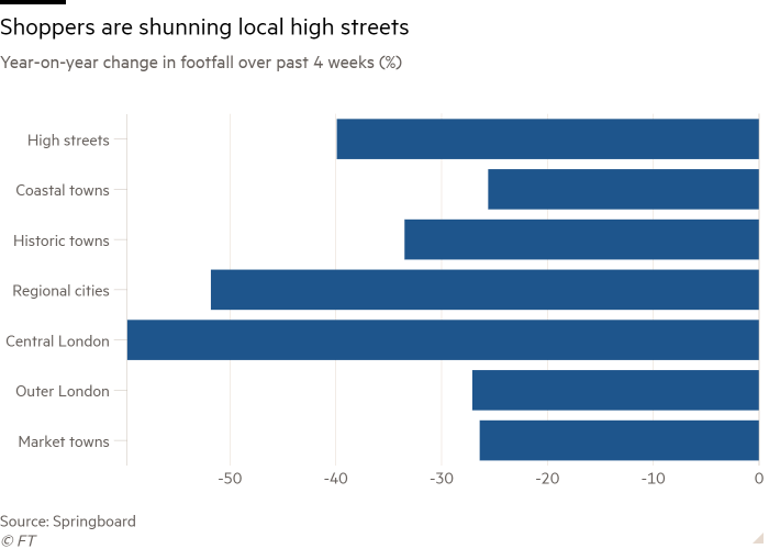 Bar chart of Year-on-year change in footfall over past 4 weeks (%) showing Shoppers are shunning local high streets