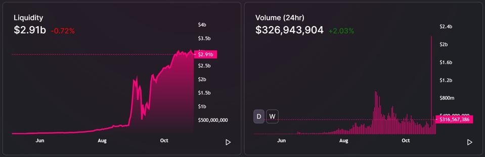 Uniswap Liquidity and 24h Volume (USD)