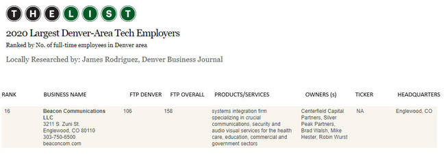 The Denver Business Journal recognized Beacon Communications for a second consecutive year for its continuous growth.