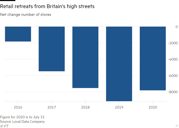 Column chart of Net change number of stores  showing Retail retreats from Britain's high streets