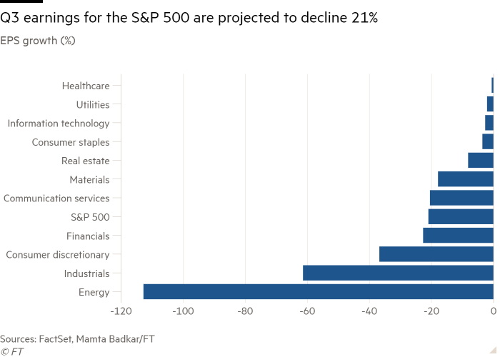 Bar chart of EPS growth (%) showing Q3 earnings for the S&P 500 are projected to decline 21%