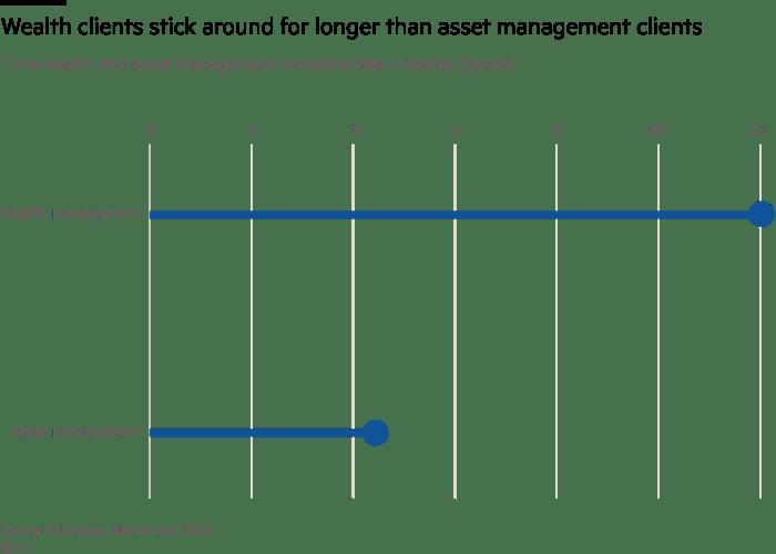 Wealth clients stick around for longer than asset management clients