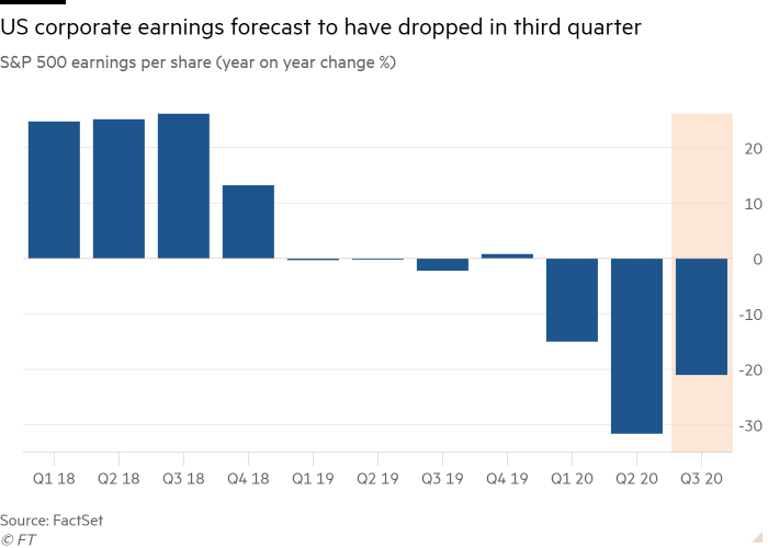 Column chart of S&P 500 earnings per share (year on year change %) showing US corporate earnings forecast to have dropped in third quarter