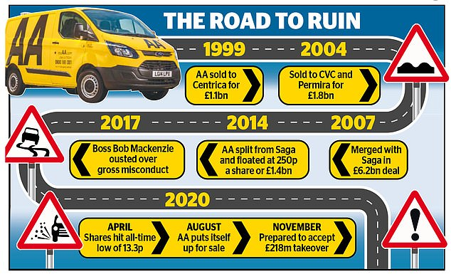 History: The history of the AA since 1999 to 2020